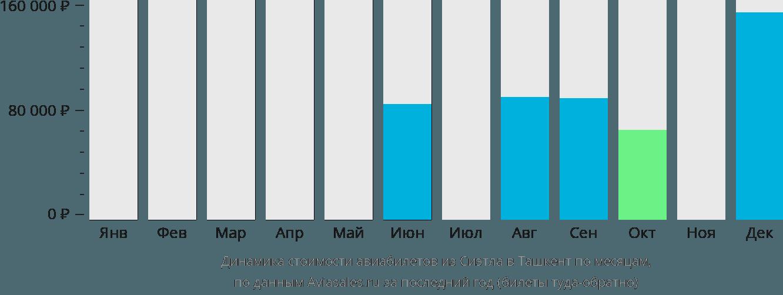 Динамика стоимости авиабилетов из Сиэтла в Ташкент по месяцам