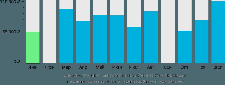 Динамика стоимости авиабилетов из Сиэтла в Тегеран по месяцам