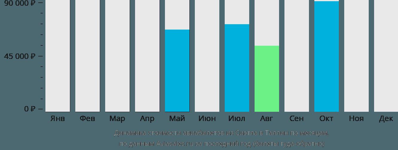 Динамика стоимости авиабилетов из Сиэтла в Таллин по месяцам