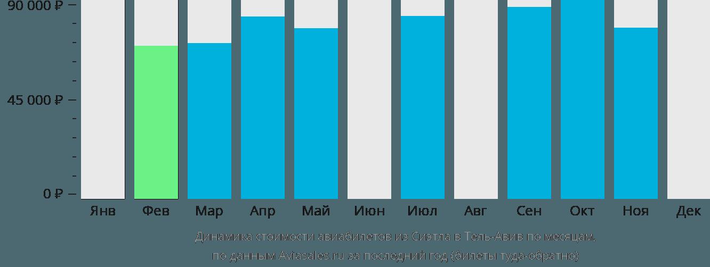 Динамика стоимости авиабилетов из Сиэтла в Тель-Авив по месяцам