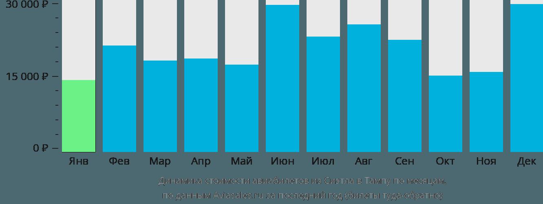 Динамика стоимости авиабилетов из Сиэтла в Тампу по месяцам