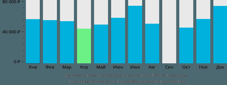 Динамика стоимости авиабилетов из Сиэтла в Тайбэй по месяцам