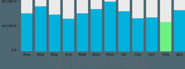 Динамика стоимости авиабилетов из Сиэтла в Токио по месяцам