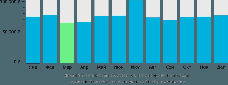 Динамика стоимости авиабилетов из Сиэтла в Украину по месяцам