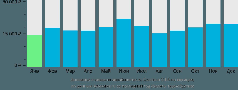 Динамика стоимости авиабилетов из Сиэтла в США по месяцам