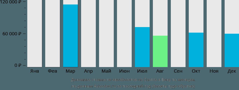 Динамика стоимости авиабилетов из Сиэтла в Вену по месяцам
