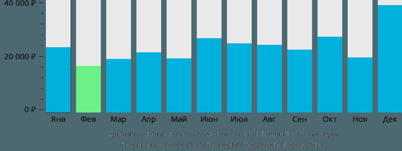 Динамика стоимости авиабилетов из Сиэтла в Вашингтон по месяцам