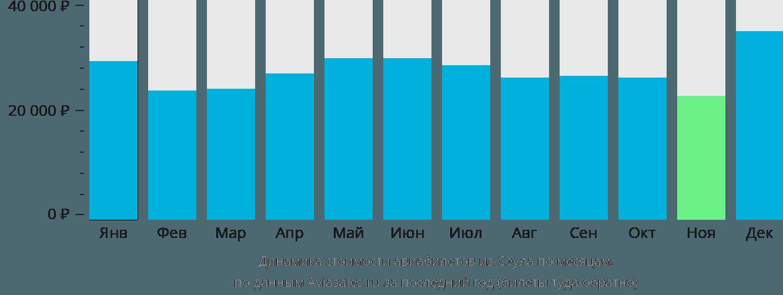 Динамика стоимости авиабилетов из Сеула по месяцам