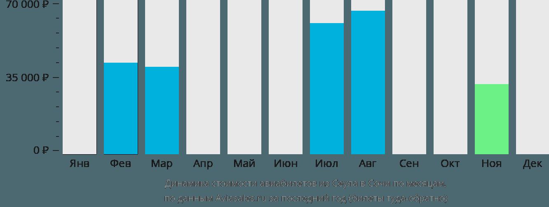 Динамика стоимости авиабилетов из Сеула в Сочи по месяцам