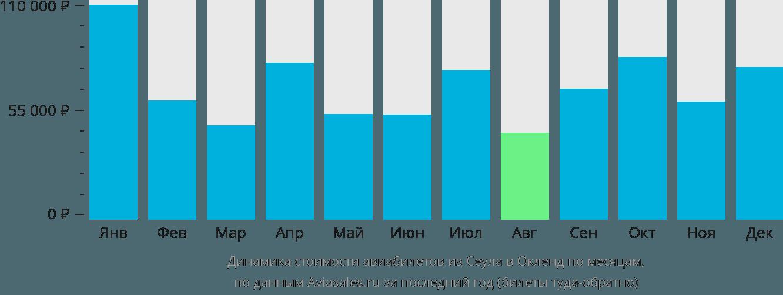 Динамика стоимости авиабилетов из Сеула в Окленд по месяцам