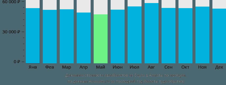 Динамика стоимости авиабилетов из Сеула в Алматы по месяцам
