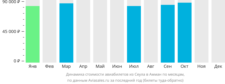 Динамика стоимости авиабилетов из Сеула в Амман по месяцам