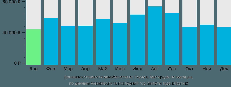 Динамика стоимости авиабилетов из Сеула в Амстердам по месяцам