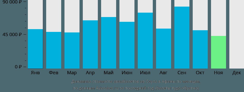 Динамика стоимости авиабилетов из Сеула в Афины по месяцам