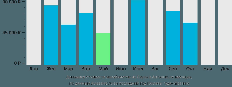 Динамика стоимости авиабилетов из Сеула в Анталью по месяцам