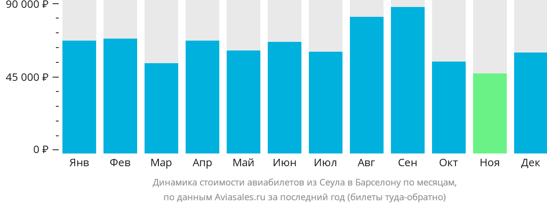 Динамика стоимости авиабилетов из Сеула в Барселону по месяцам