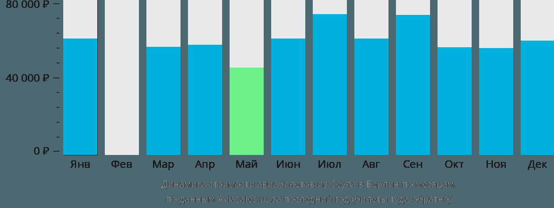 Динамика стоимости авиабилетов из Сеула в Берлин по месяцам