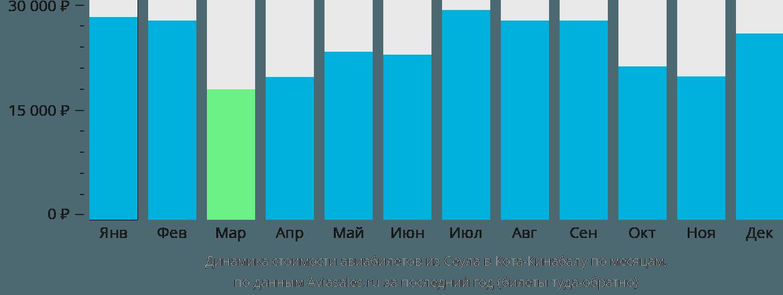 Динамика стоимости авиабилетов из Сеула в Кота-Кинабалу по месяцам
