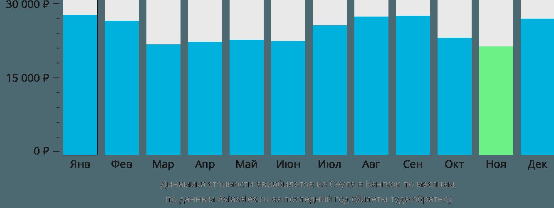 Динамика стоимости авиабилетов из Сеула в Бангкок по месяцам