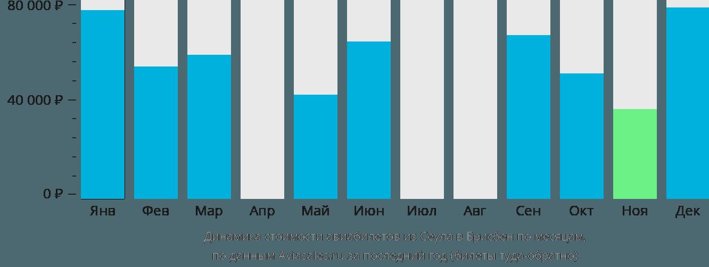 Динамика стоимости авиабилетов из Сеула в Брисбен по месяцам