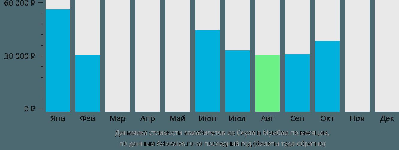 Динамика стоимости авиабилетов из Сеула в Мумбаи по месяцам