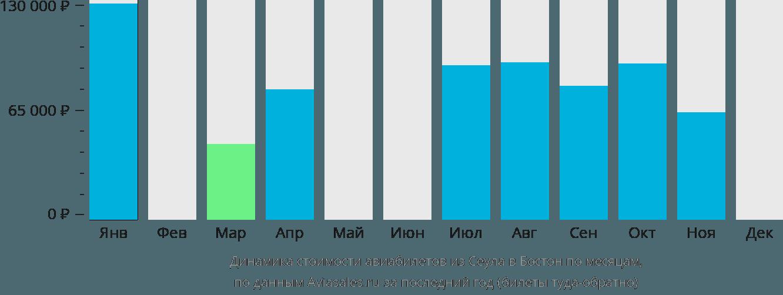 Динамика стоимости авиабилетов из Сеула в Бостон по месяцам