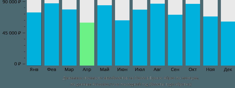 Динамика стоимости авиабилетов из Сеула в Буэнос-Айрес по месяцам