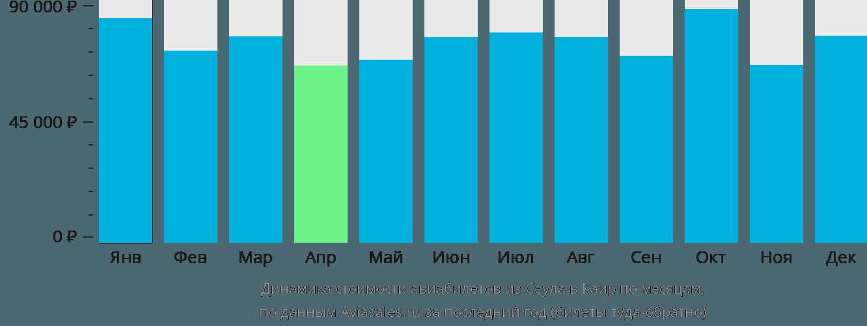 Динамика стоимости авиабилетов из Сеула в Каир по месяцам