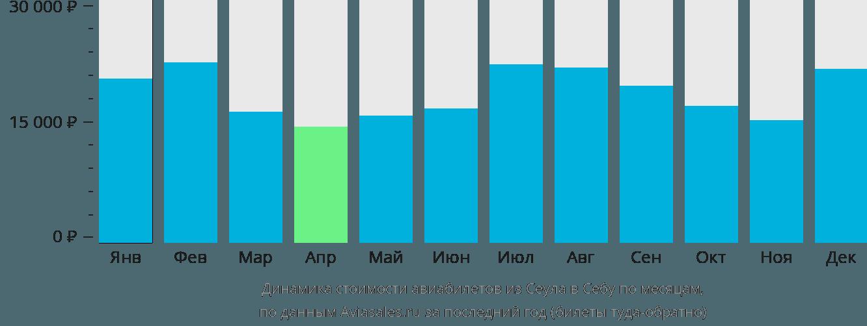 Динамика стоимости авиабилетов из Сеула в Себу по месяцам