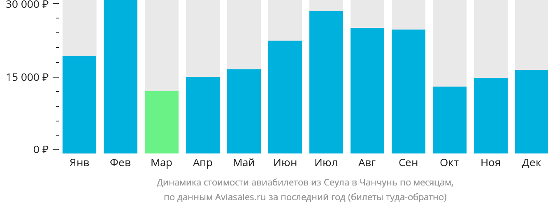 Динамика стоимости авиабилетов из Сеула в Чанчунь по месяцам