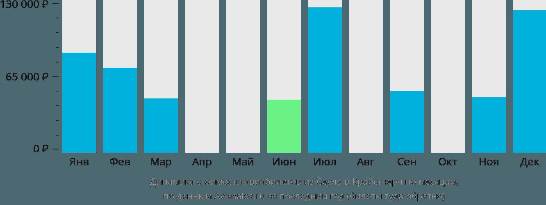 Динамика стоимости авиабилетов из Сеула в Крайстчерч по месяцам