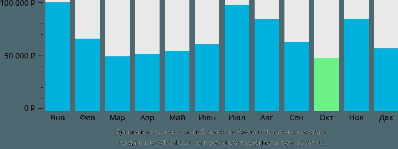 Динамика стоимости авиабилетов из Сеула в Чикаго по месяцам
