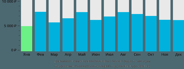 Динамика стоимости авиабилетов из Сеула в Чеджу по месяцам
