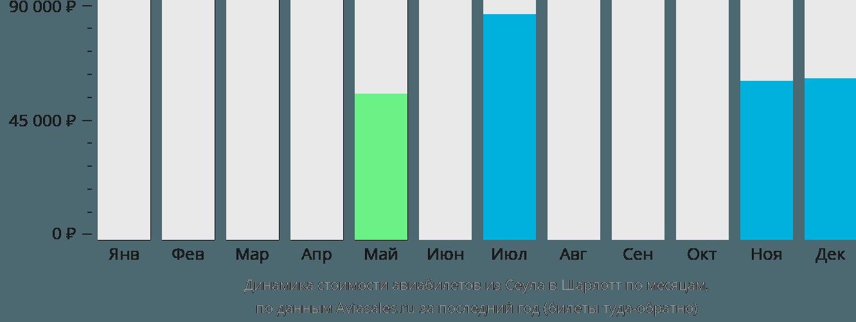 Динамика стоимости авиабилетов из Сеула в Шарлотт по месяцам
