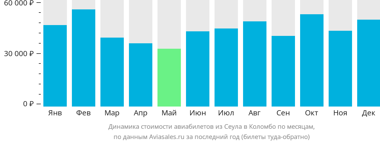 Динамика стоимости авиабилетов из Сеула в Коломбо по месяцам