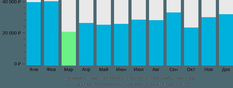Динамика стоимости авиабилетов из Сеула в Чиангмай по месяцам