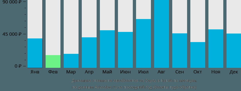Динамика стоимости авиабилетов из Сеула в Китай по месяцам