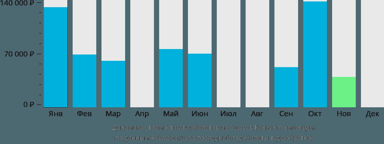 Динамика стоимости авиабилетов из Сеула в Канкун по месяцам