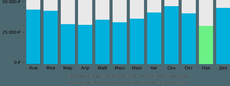 Динамика стоимости авиабилетов из Сеула в Дакку по месяцам