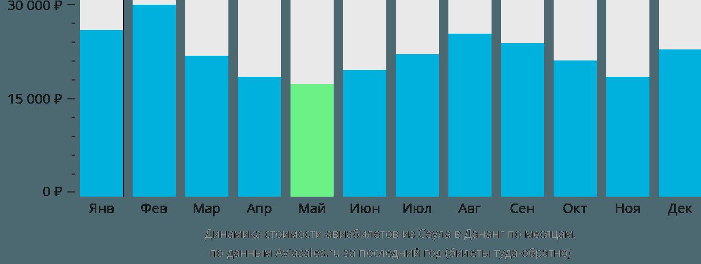 Динамика стоимости авиабилетов из Сеула в Дананг по месяцам