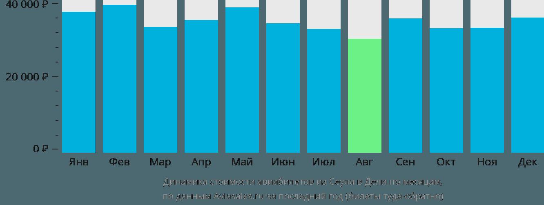 Динамика стоимости авиабилетов из Сеула в Дели по месяцам