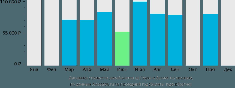 Динамика стоимости авиабилетов из Сеула в Даллас по месяцам