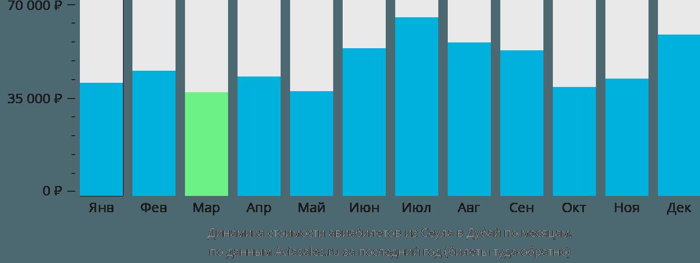Динамика стоимости авиабилетов из Сеула в Дубай по месяцам