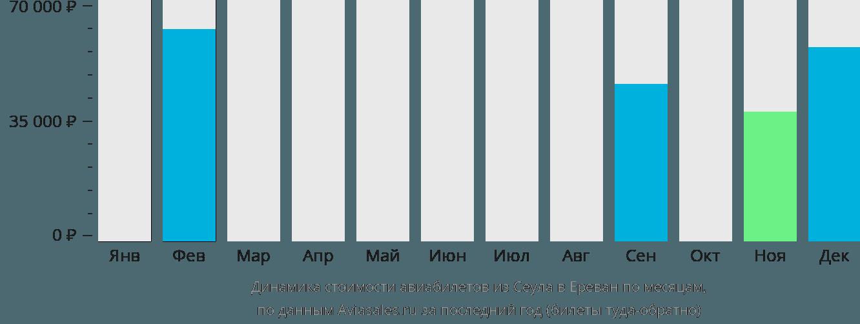 Динамика стоимости авиабилетов из Сеула в Ереван по месяцам