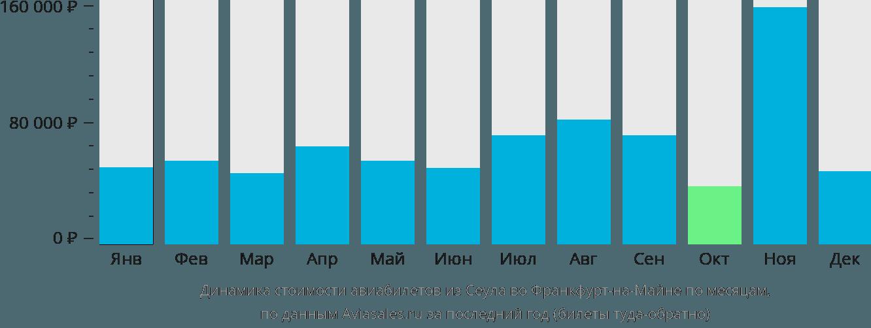Динамика стоимости авиабилетов из Сеула во Франкфурт-на-Майне по месяцам