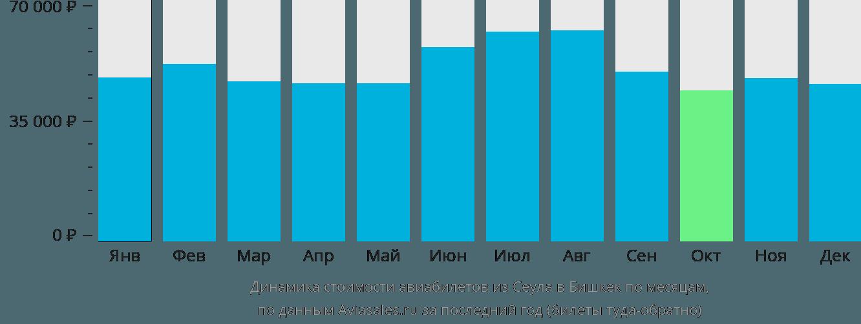 Динамика стоимости авиабилетов из Сеула в Бишкек по месяцам