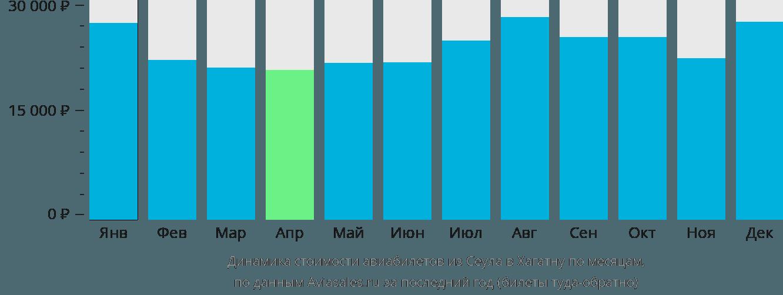 Динамика стоимости авиабилетов из Сеула в Хагатну по месяцам
