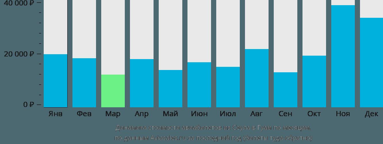 Динамика стоимости авиабилетов из Сеула в Гуам по месяцам