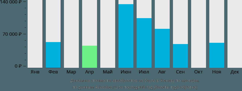 Динамика стоимости авиабилетов из Сеула в Женеву по месяцам