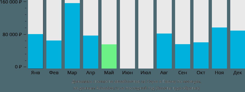 Динамика стоимости авиабилетов из Сеула в Гавану по месяцам